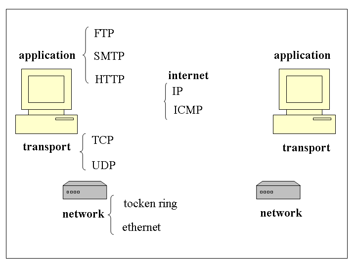 couches-tcp-ip.png